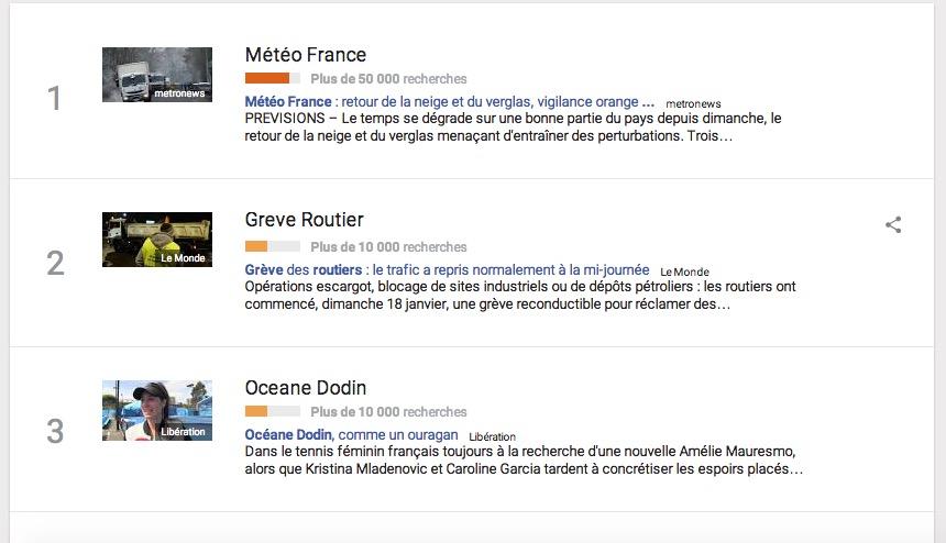 Google Trends Francia