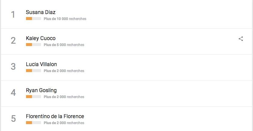 Google Trends Spagna