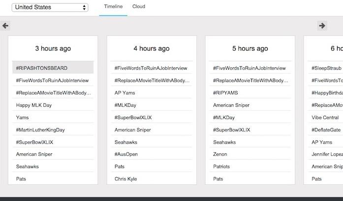 Twitter Trends USA