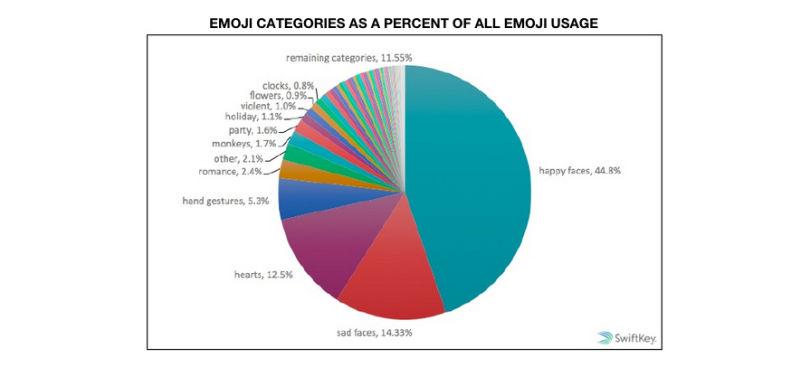 emoji-piu-utilizzati1
