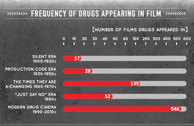 frequence-dapparitions-des-drogues-dans-les-films--810x526