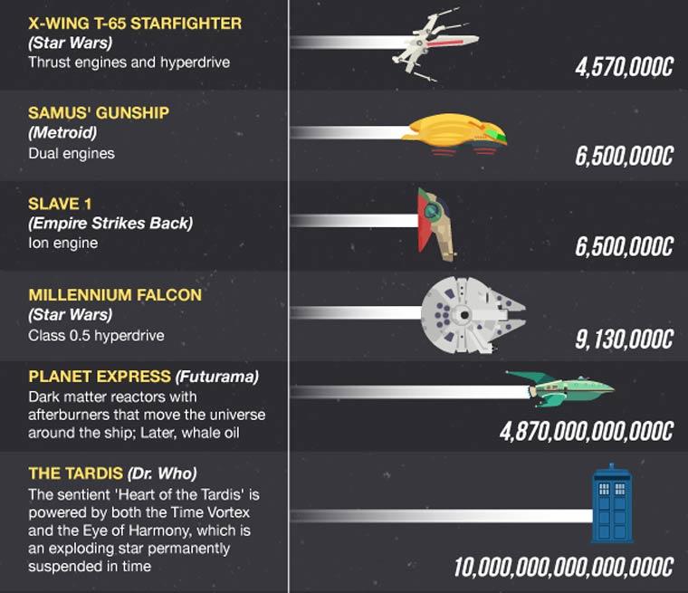 vitesse-vaisseaux-spatiaux-2