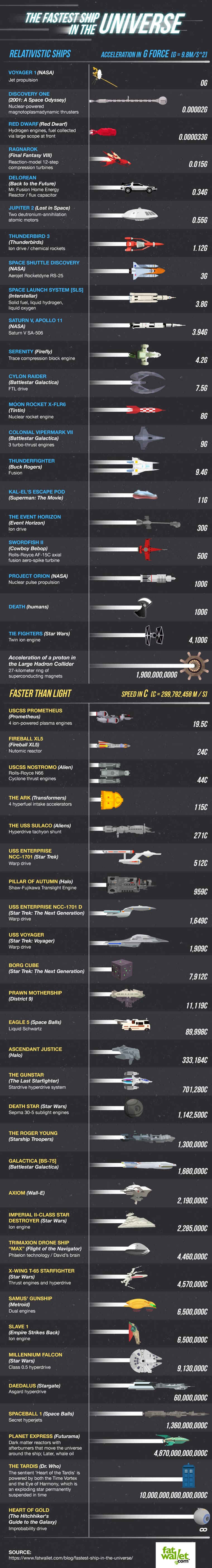 vitesse-vaisseaux-spatiaux