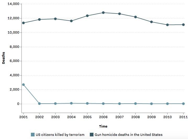 usa-morti-per-attacchi-con-armi-da-fuoco-vs-morti-per-attacchi-terroristici-in-un-grafico