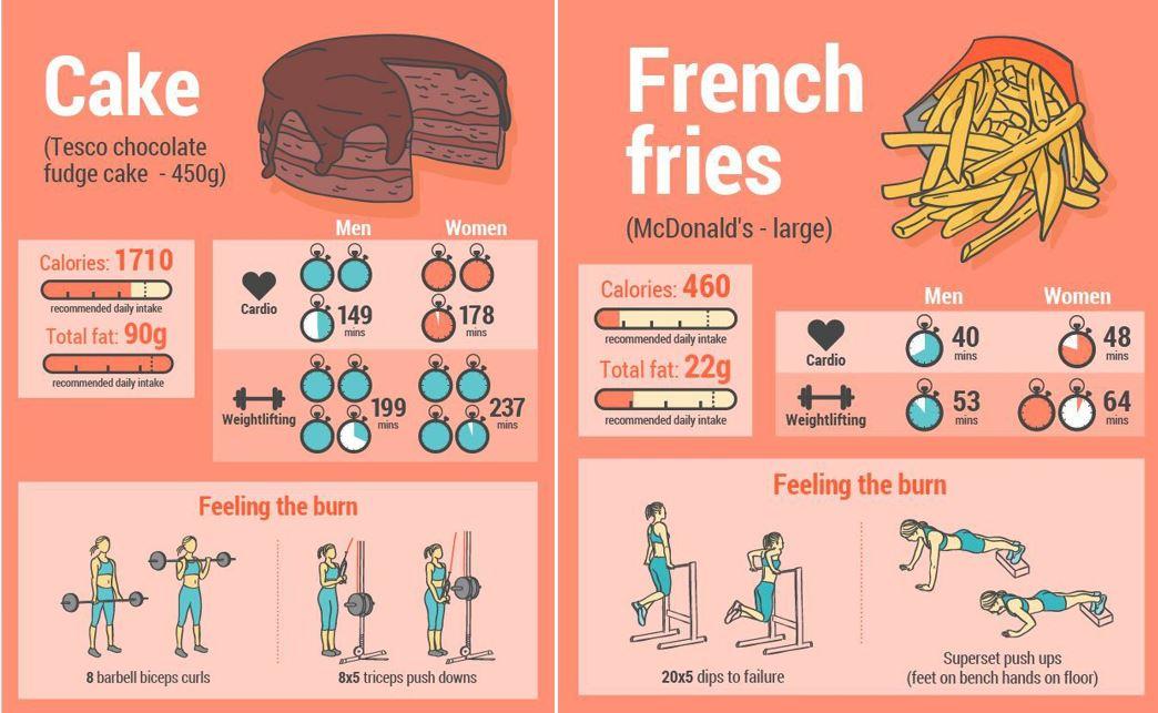 Ecco che ci tocca fare per bruciare tutto il cibo spazzatura